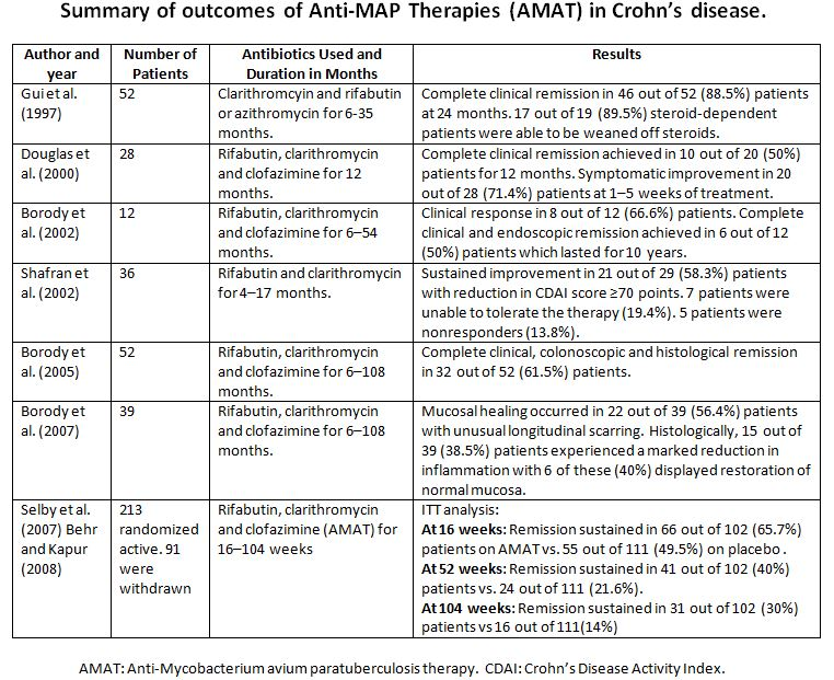 Summary of Outcomes of AMAT in Crohn's Disease